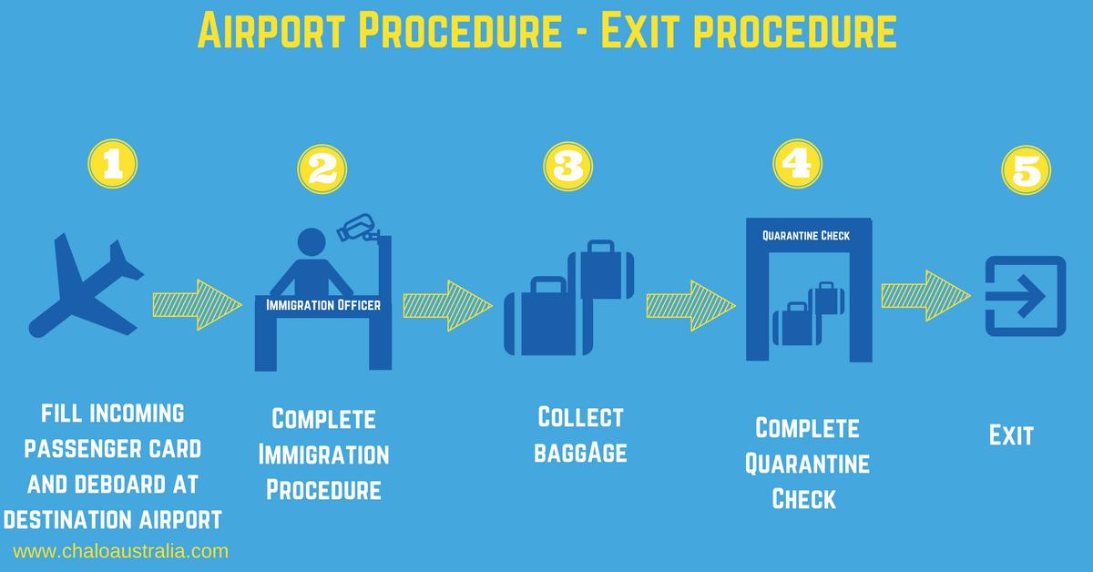 International Airport Exit Procedure