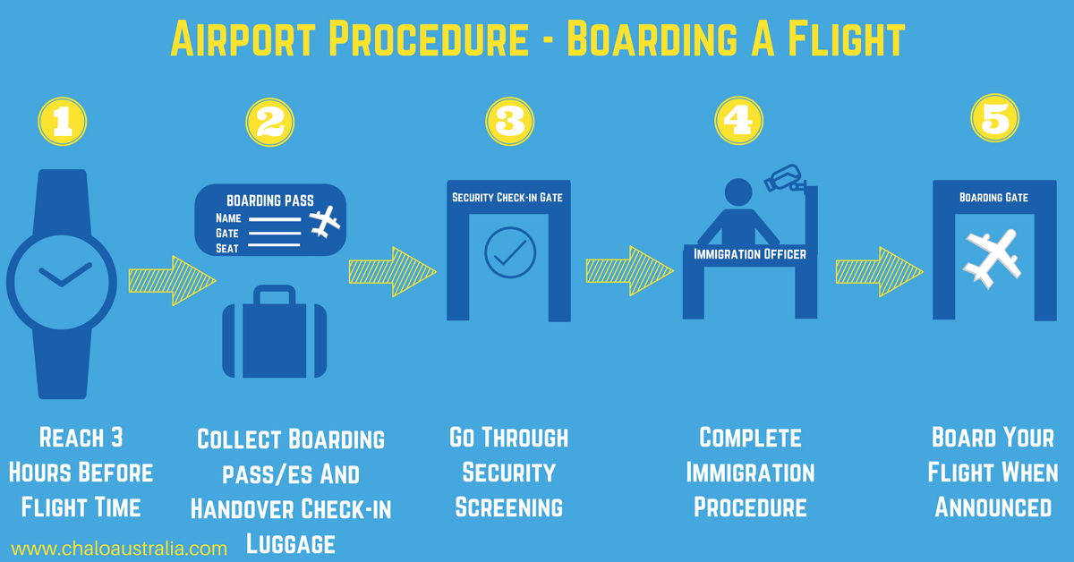 International Airport Procedure - Boarding A Flight